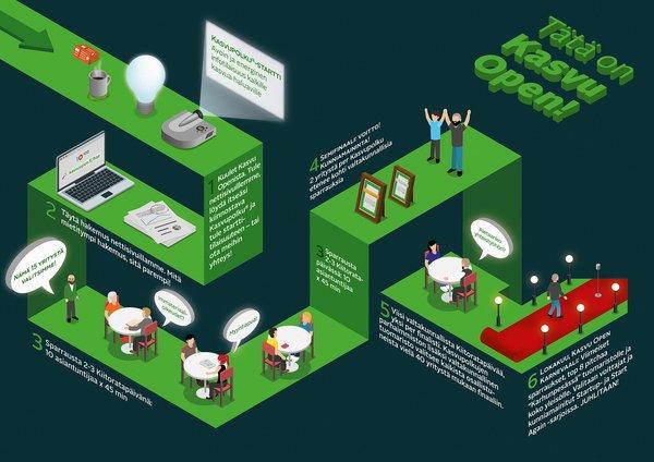 kasvu open prosessikuva