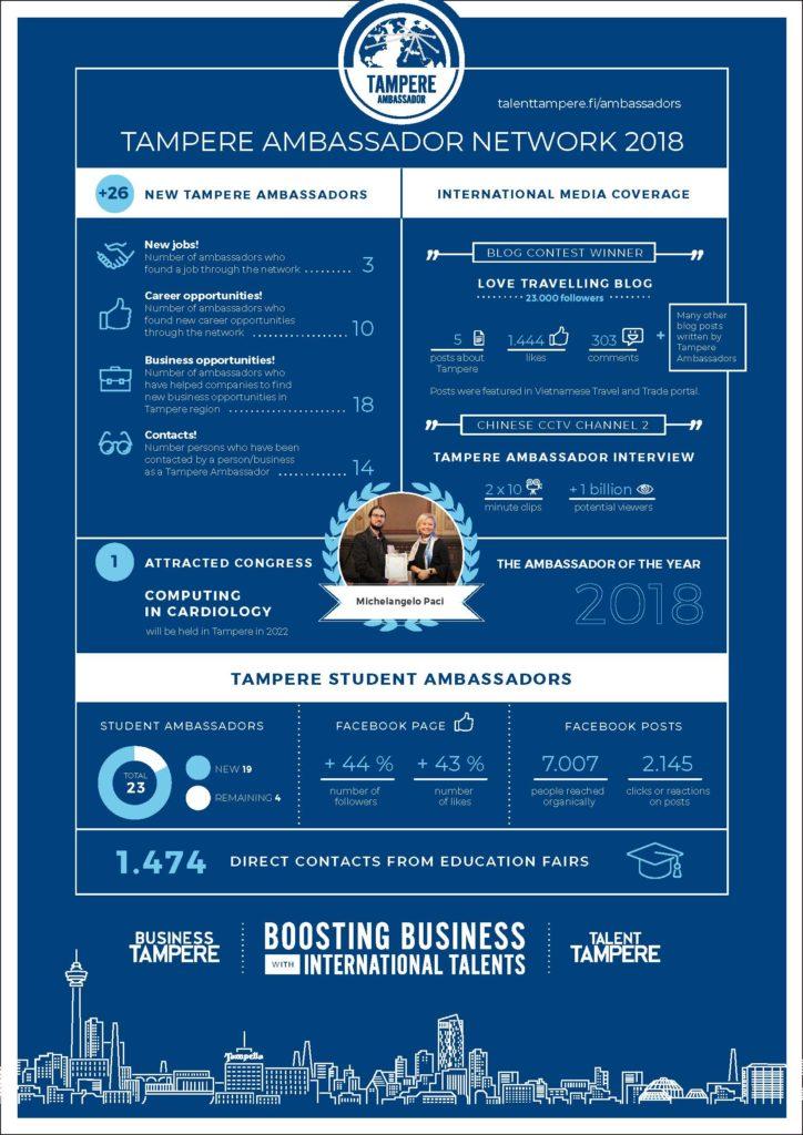 Tampere Ambassador Infographic 2018