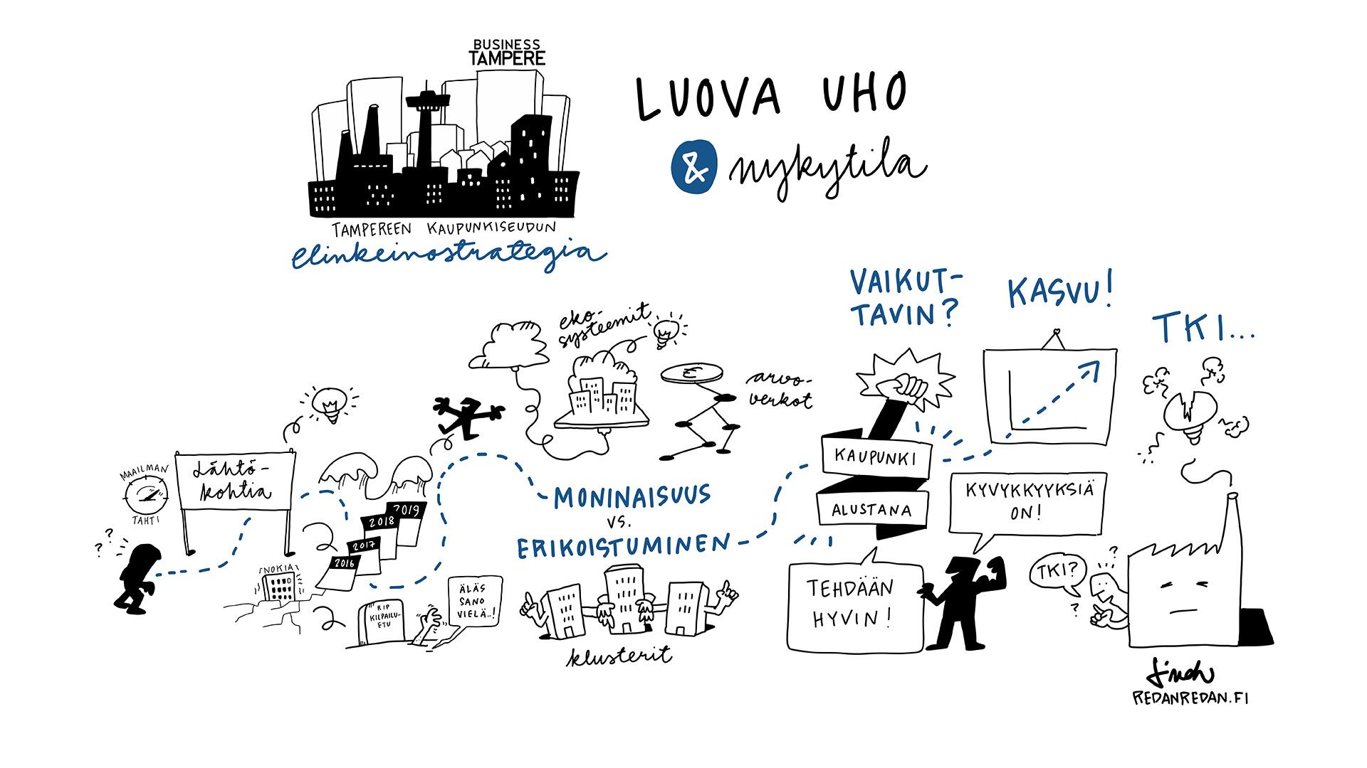Tampere Business luovauho ja nykytila