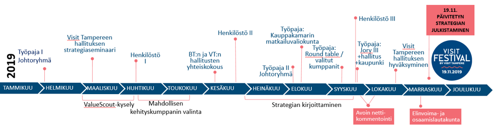 visittampere tourism strategy process