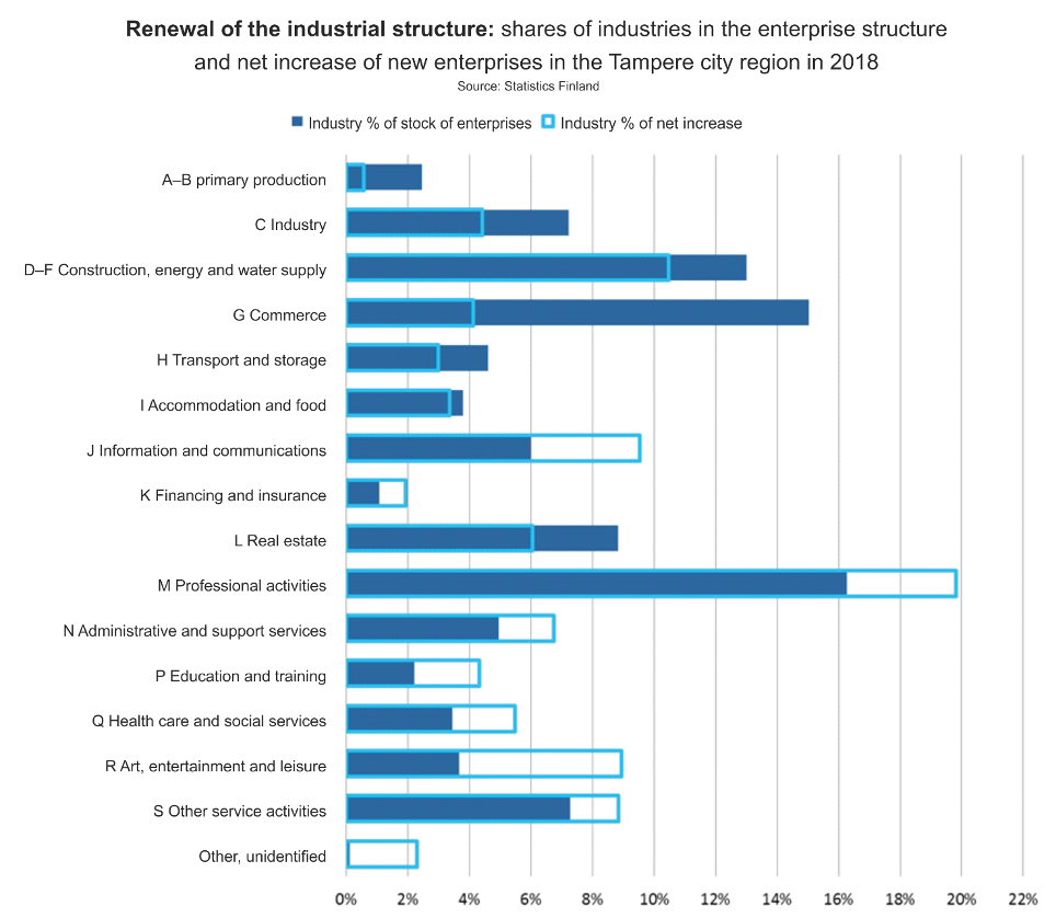 Figure 3. Stock of enterprises in the Tampere city region and net increase in new enterprises by industry breakdown in 2018