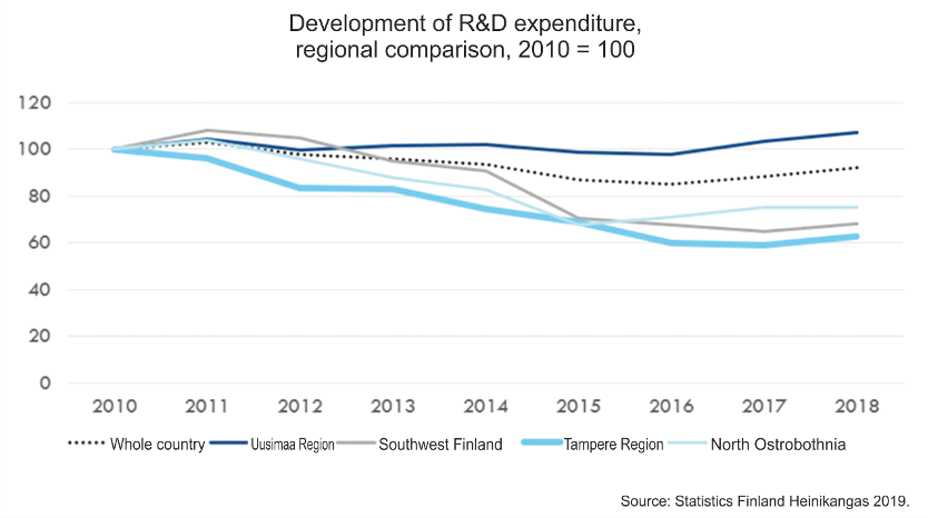 Figure 5. Development of expenditure on research and development in wider regions, 2010 = 100