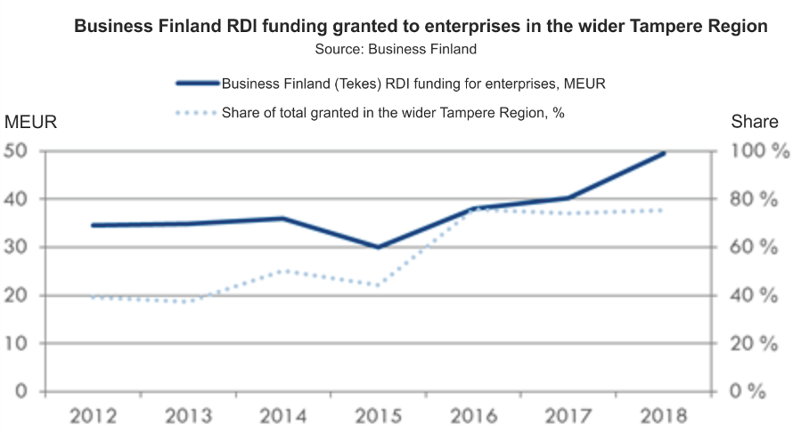 Figure 7. Development of RDI financing granted by Business Finland to enterprises, Tampere Region 2012–2018