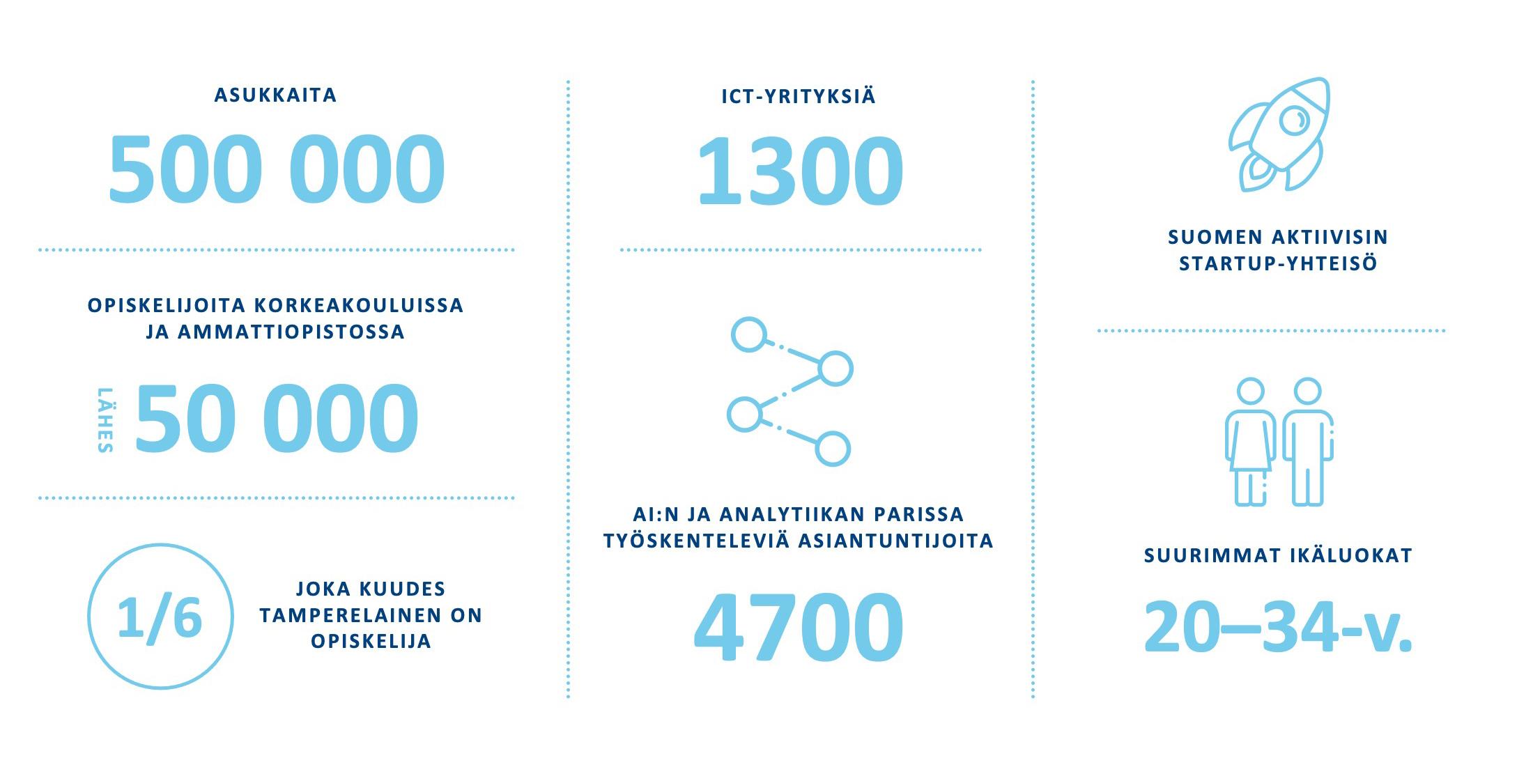 business tre teollisuuden tarina infografiikka 2
